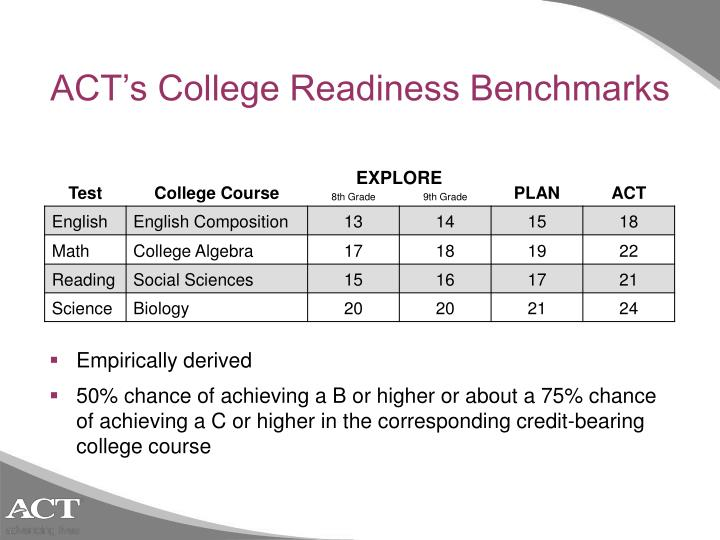 ACT's College Readiness Benchmarks
