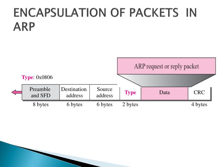 ENCAPSULATION OF PACKETS  IN ARP