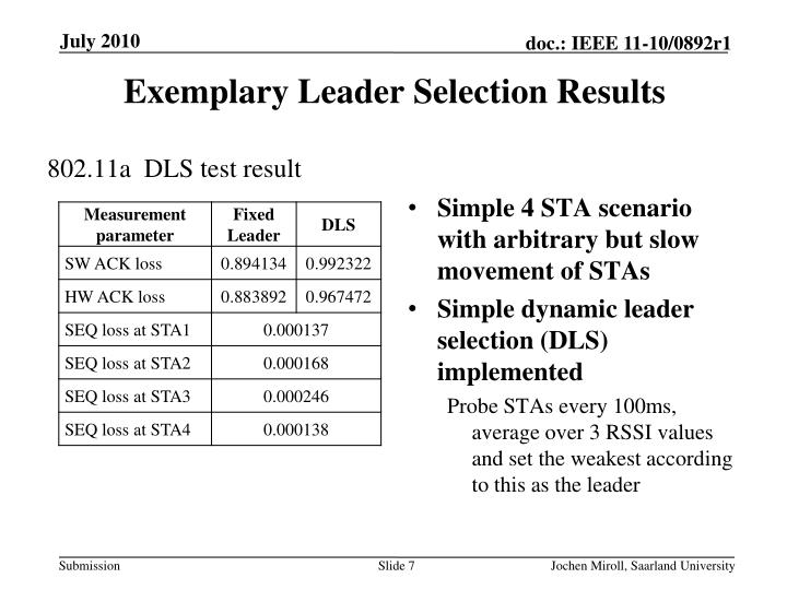 Exemplary Leader Selection Results