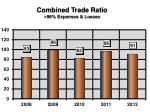 combined trade ratio 96 expenses losses