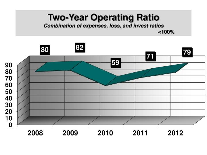 Two-Year Operating Ratio