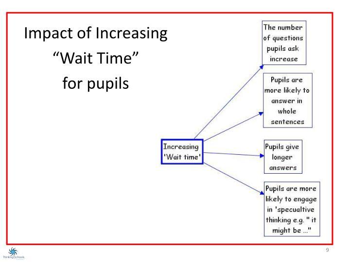 """Impact of Increasing """"Wait Time"""""""