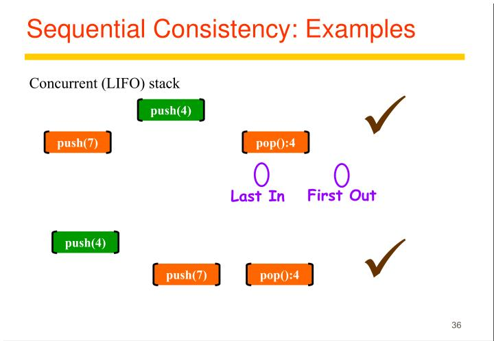 Sequential Consistency: Examples