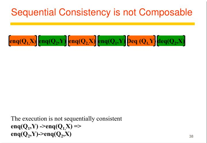 Sequential Consistency is not Composable