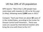 uk has 20 of us population