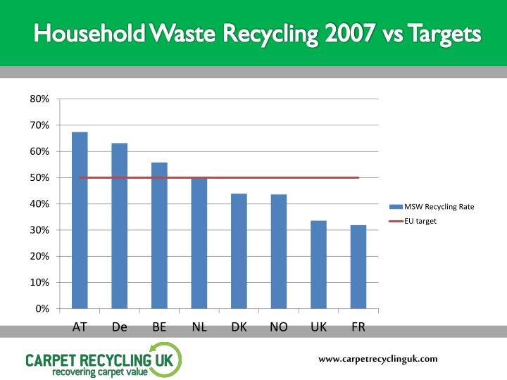 Household Waste Recycling 2007