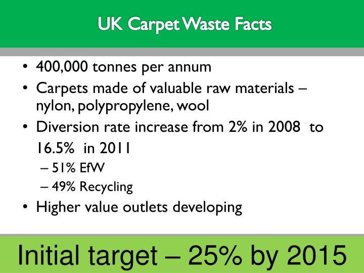 UK Carpet Waste Facts