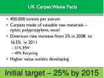 uk carpet waste facts