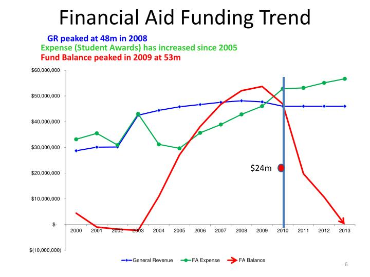 Financial Aid Funding Trend