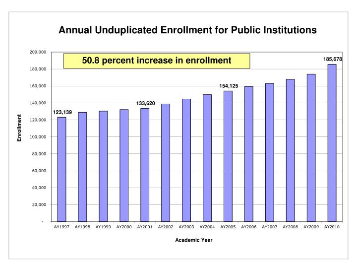 50.8 percent increase in enrollment