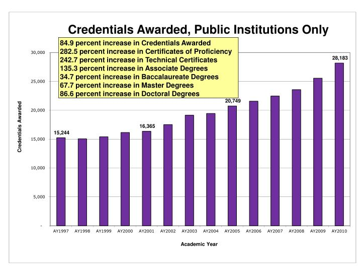 84.9 percent increase in Credentials Awarded