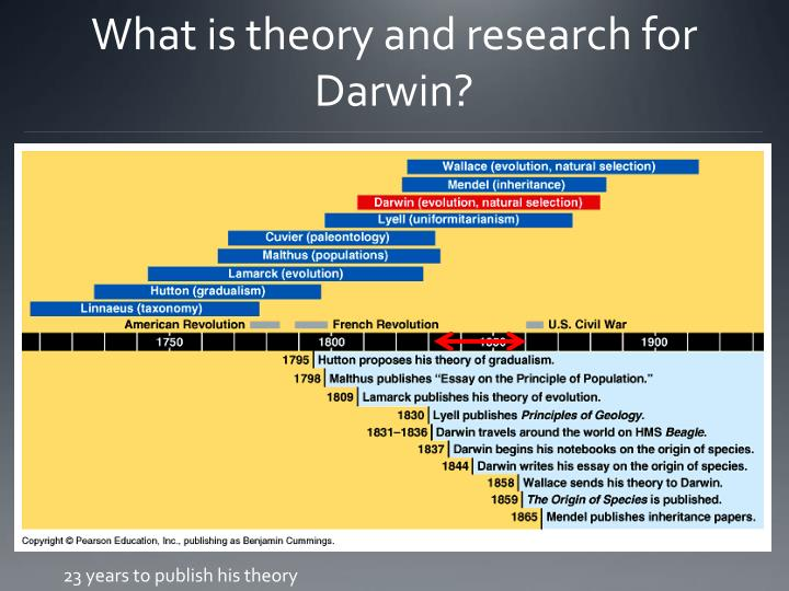 What is theory and research for Darwin?