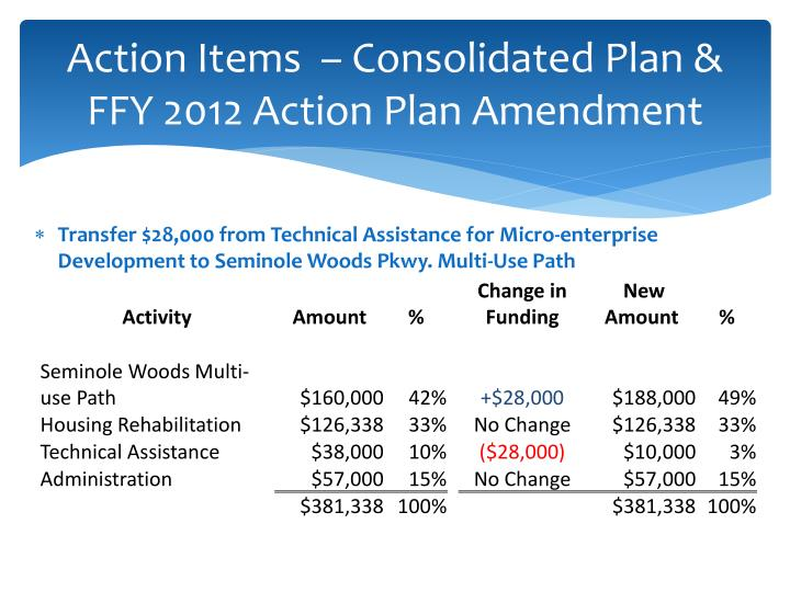 Action Items  – Consolidated Plan & FFY 2012 Action Plan Amendment