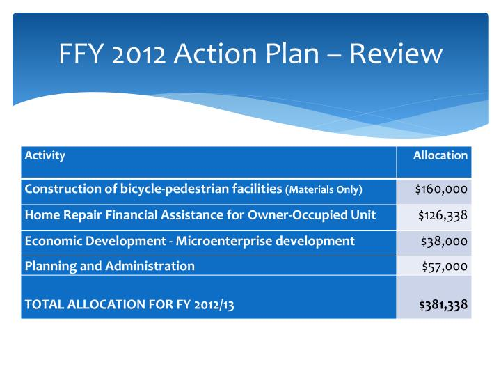 FFY 2012 Action Plan – Review