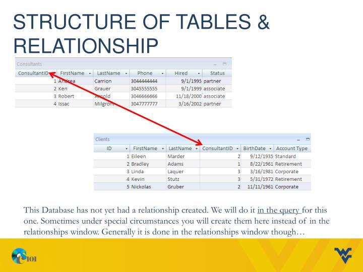Structure of Tables & Relationship