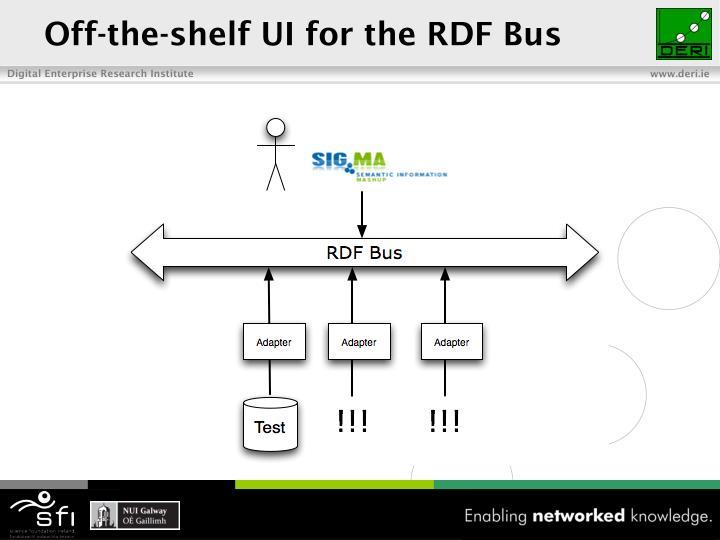 Off-the-shelf UI for the RDF Bus