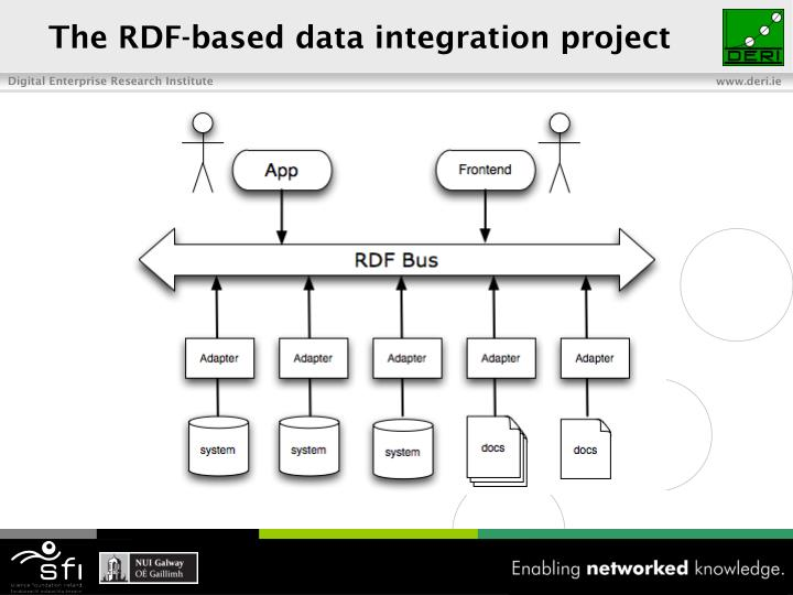 The RDF-based data integration project
