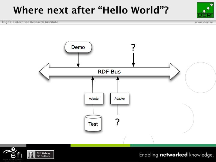 "Where next after ""Hello World""?"
