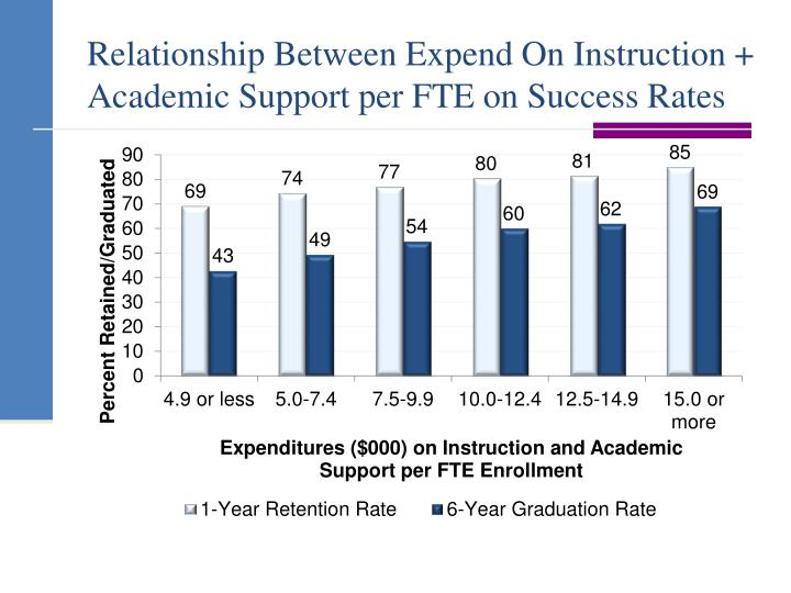 the mathematical relationship between sat scores and acceptance rates Average sat scores have dipped ever so slightly from last year,  over 1,000,  with a 494 average in critical reading and 508 in math  association for college  admissions counseling conference that the  the report released today also  includes updated statistics about the use of the official sat practice.