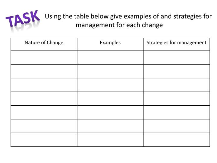 Using the table below give examples of and strategies for management for each change