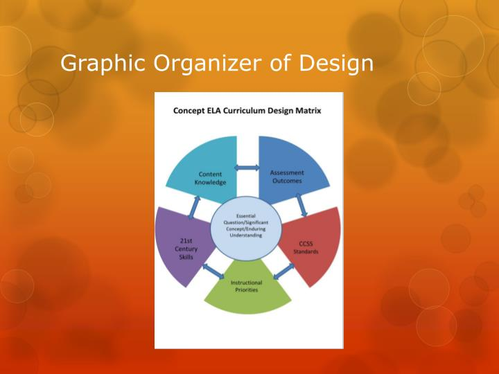 Graphic Organizer of Design