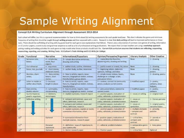 Sample Writing Alignment