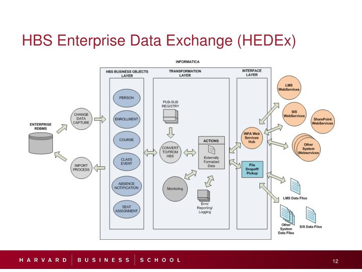 HBS Enterprise Data Exchange (HEDEx)