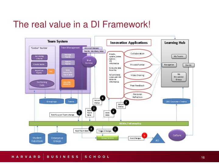 The real value in a DI Framework!