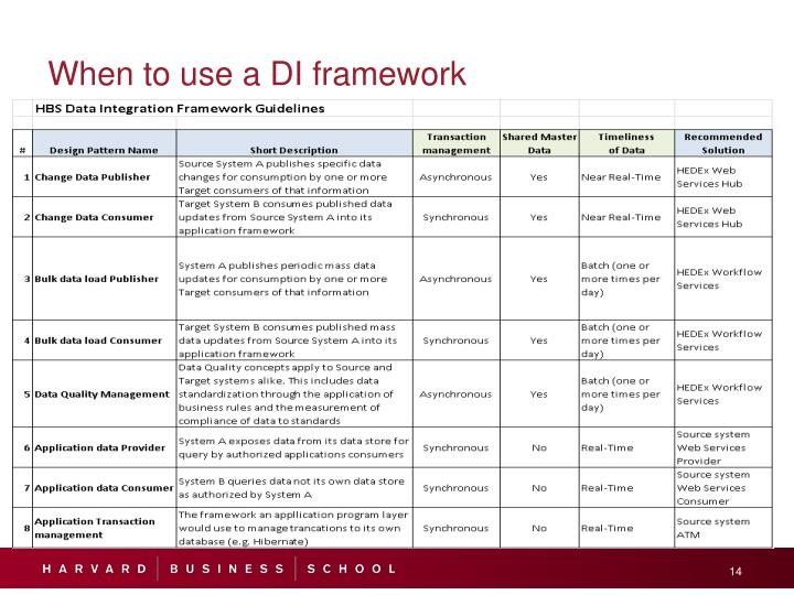 When to use a DI framework