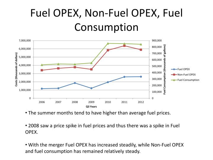 Fuel OPEX, Non-Fuel OPEX, Fuel Consumption