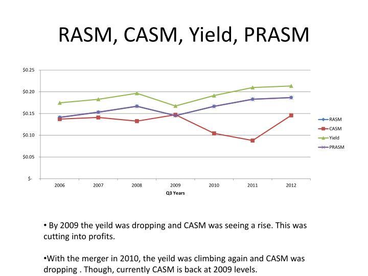 RASM, CASM, Yield, PRASM
