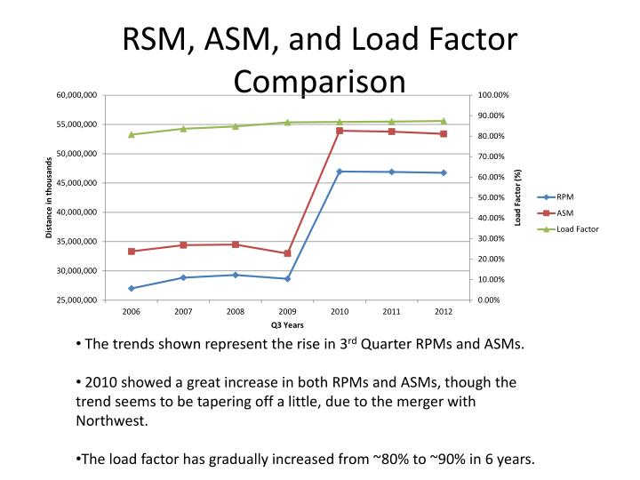 RSM, ASM, and Load Factor Comparison