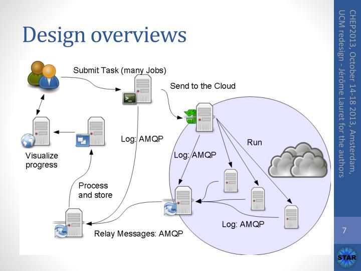 Design overviews