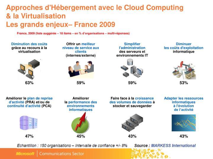 Approches d'Hébergement avec le Cloud