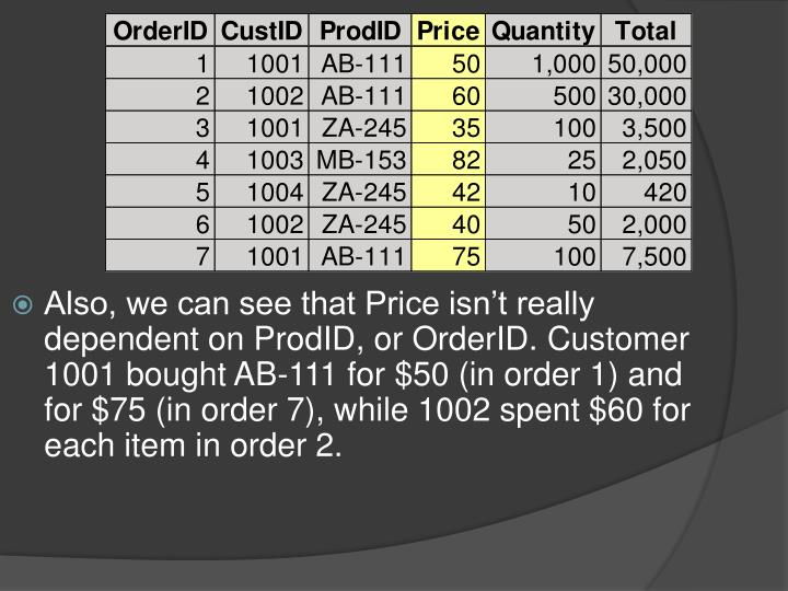 Also, we can see that Price isn't really dependent on ProdID, or OrderID. Customer 1001 bought AB-111 for $50 (in order 1) and for $75 (in order 7), while 1002 spent $60 for each item in order 2.
