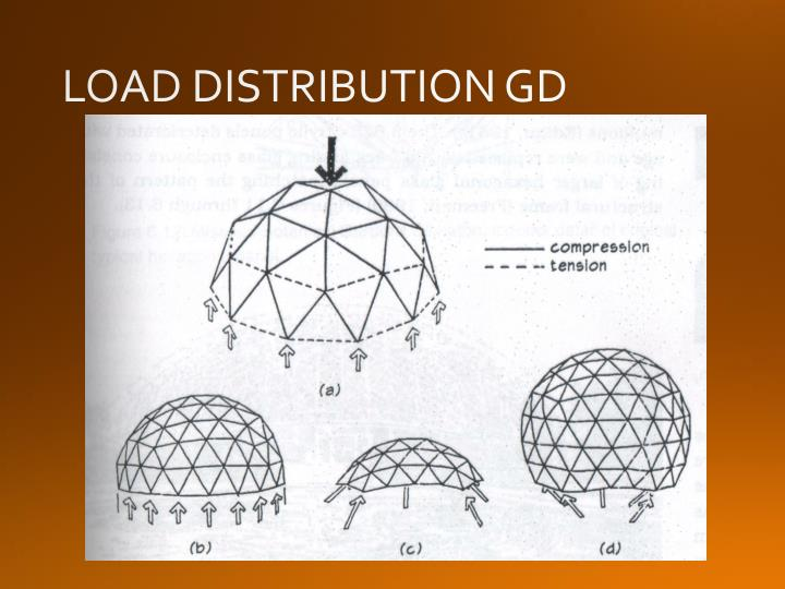 LOAD DISTRIBUTION GD
