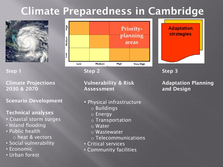 Climate Preparedness in Cambridge