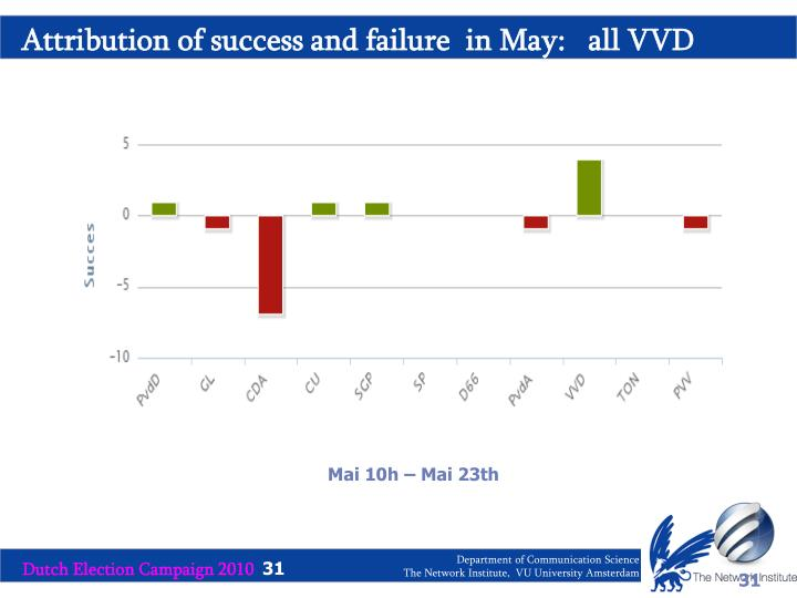 Attribution of success and failure  in May:   all VVD