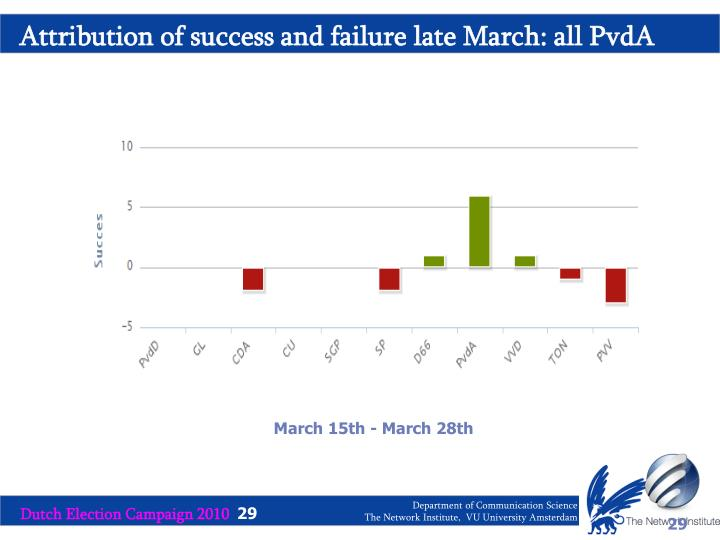 Attribution of success and failure late March: all PvdA