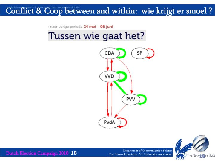 Conflict & Coop between and within:  wie krijgt er smoel ?