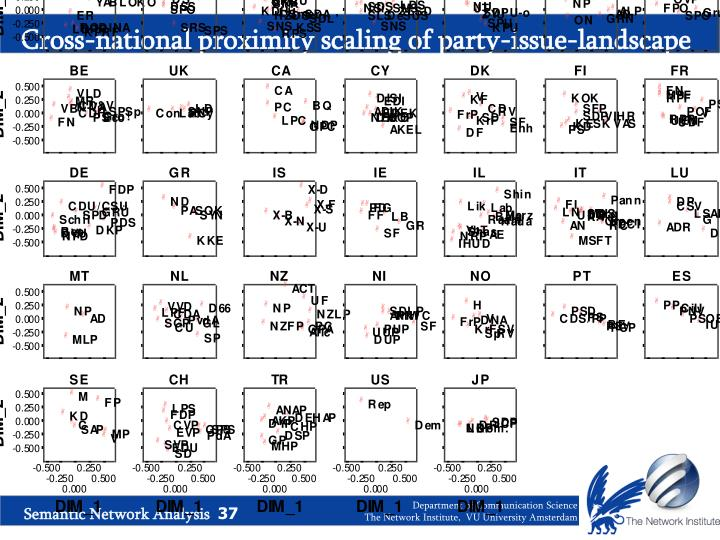 Cross-national proximity scaling of party-issue-landscape