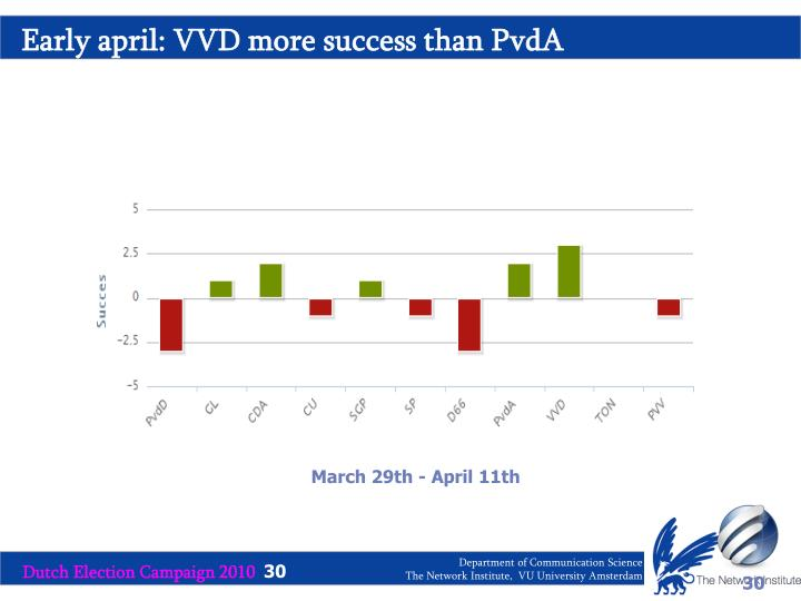 Early april: VVD more success than PvdA