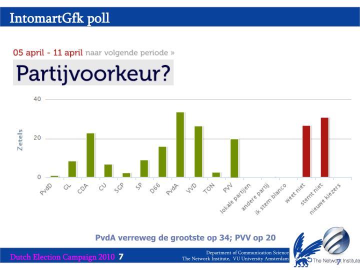 IntomartGfk poll