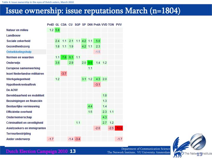 Table 4: Issue ownership in the eyes of Dutch voters, March 2010