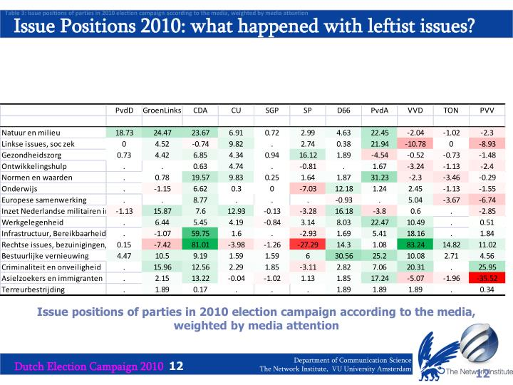 Table 3: Issue positions of parties in 2010 election campaign according to the media, weighted by media attention
