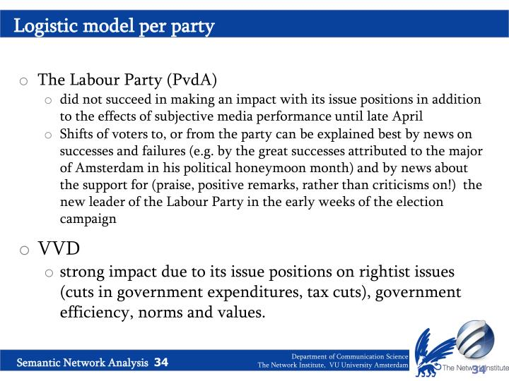 Logistic model per party