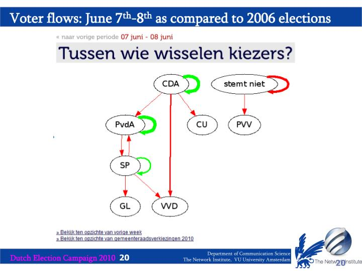 Voter flows: June 7