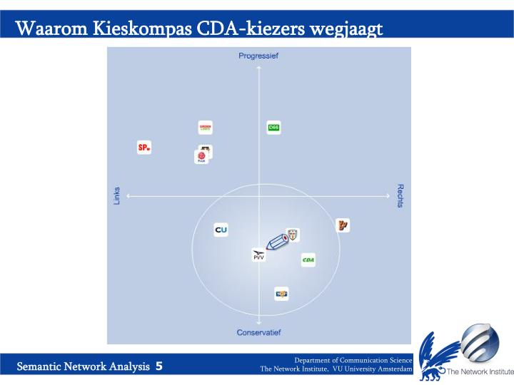 Waarom Kieskompas CDA-kiezers wegjaagt
