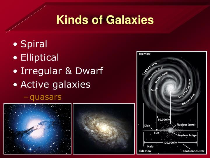 Kinds of Galaxies
