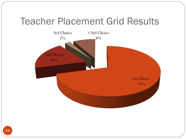 Teacher Placement Grid Results
